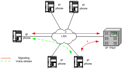 Understanding sip voip moreover Telephone Connector Wiring Diagram also 5 Wire Phone Jack Wiring Diagram besides Wiring Cat5 Wall Plate Phone together with Wiring Diagram For  cast Cable Box. on telephone network diagram
